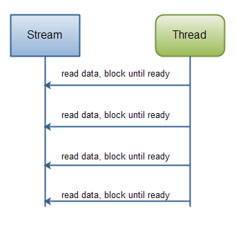 Reading data from a blocking stream.