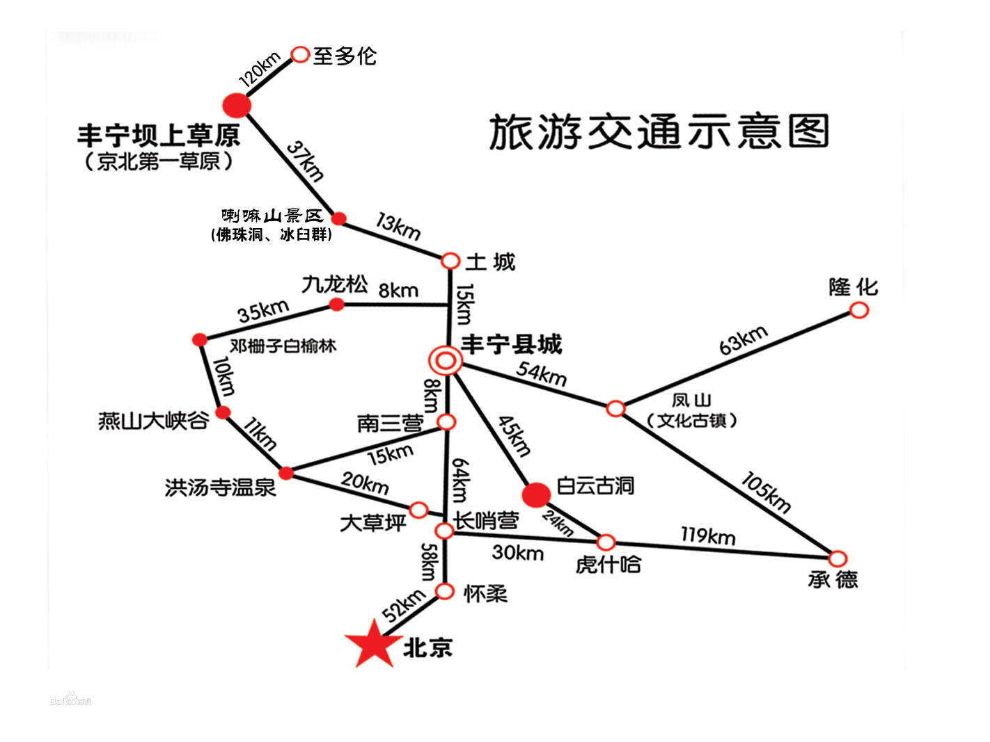 丰宁旅游风光