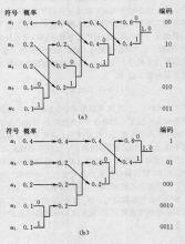 图1 赫夫曼编码原理