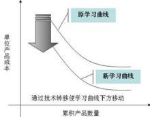 学习曲线(图3)