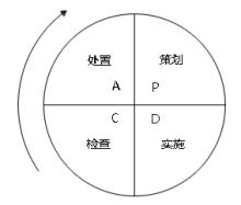 PDCA环