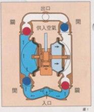工作原理:气动双隔膜泵采用压缩空气,氮气或天然气作为动力.图片