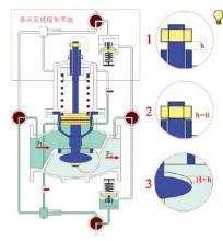 zjy46h组合式减压阀出口压力锁定工作原理图片