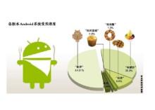 安卓各个版本在市场受欢迎度