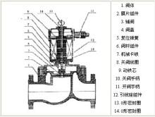 zcrp-dsb常闭型系列燃气安全电磁阀,是通过电磁线圈5通电产生电磁图片