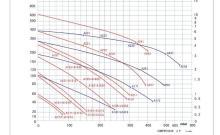 高压鼓风机选型曲线图