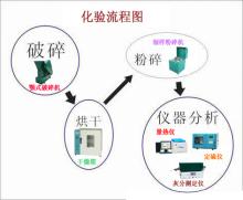 煤质分析一般步骤