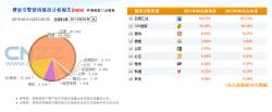 2013年SEM媒体市场份额