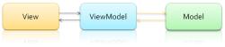 MVVM 功能图