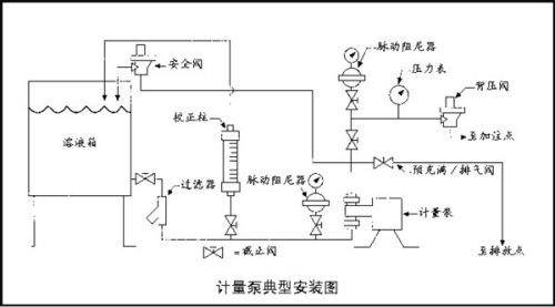 气动控制 气动控制与液压控制相比,动作迅速,方便,使用的元件和工作图片