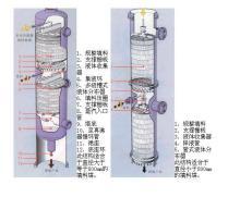 1米的水洗塔中,将上段的浮阀塔板改为充填英塔洛克斯金属填料的填料塔图片