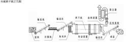 污泥烘干机组成流程