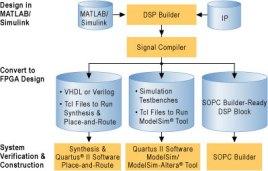 mathworks matlab和simulink系统级设计工具的算法开发,仿真和验证图片