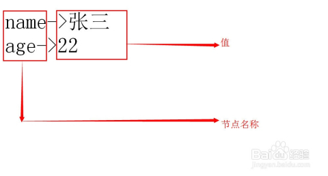 转换为simplexml对象$xmlresult=simplexml_load_string($