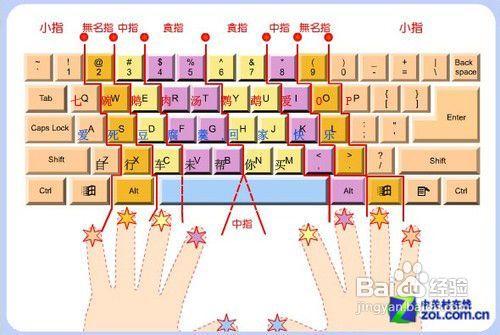 现代电脑键盘盲打指法示意图 为您找到相关盲打指法的剧情高清图片