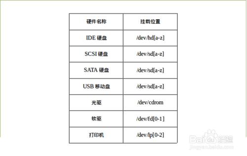 Linux分区推荐方案