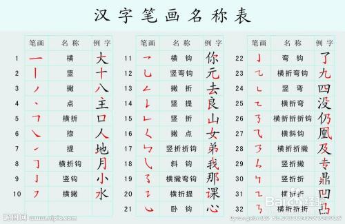 汉字基础知识大全 笔画 笔顺 易错笔画 易错笔顺 间架结构 部首名称