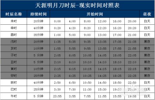 游戏 > 网络游戏  天涯明月刀中的时辰系统是根据中国传统的十二生肖图片