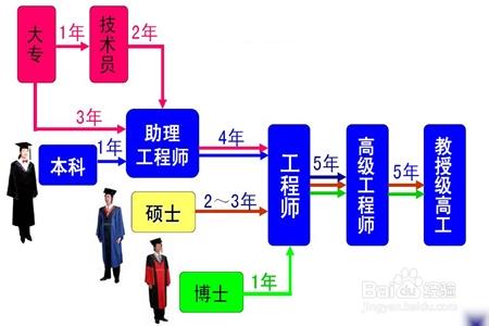 助理工程师评定资格及流程