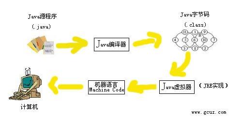 Java入门必学