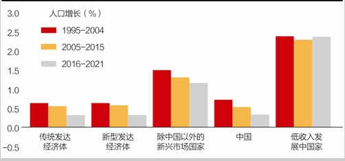 巴曙松、朱虹:人口老龄化对中国金融体系的影响-少年中国评论