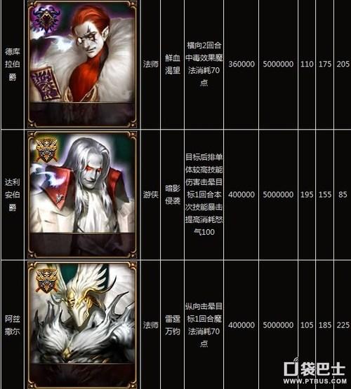 西方魔幻 魔神契约:圣杯英雄资料详解_图文攻略_全