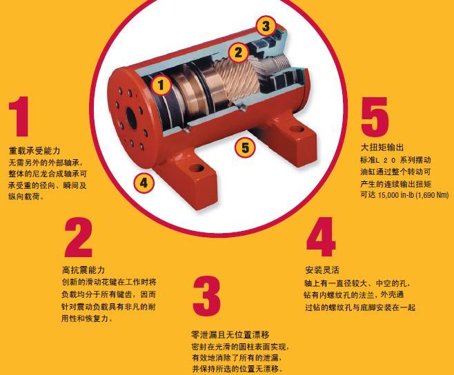 液压摆动油缸的工作原理,请附图说明,谢谢了图片