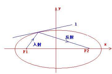 椭圆角度透镜