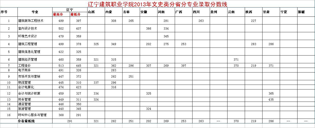 校址在辽阳的辽宁建筑职业学院往年录取分数线是多少