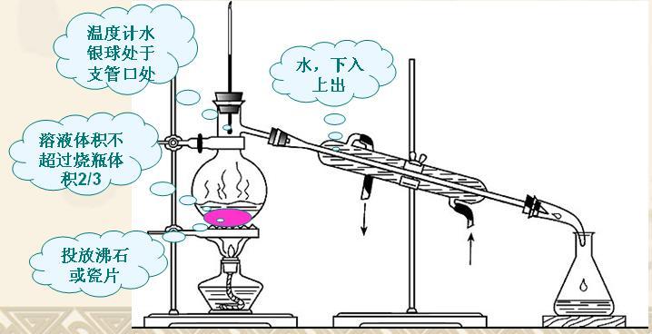 蒸馏装置_蒸馏温度计水银球位置【相关词_ 蒸馏温度计水银球】