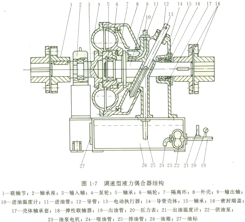 液压系统在液力耦合器中的作用及结构分析 急啊图片