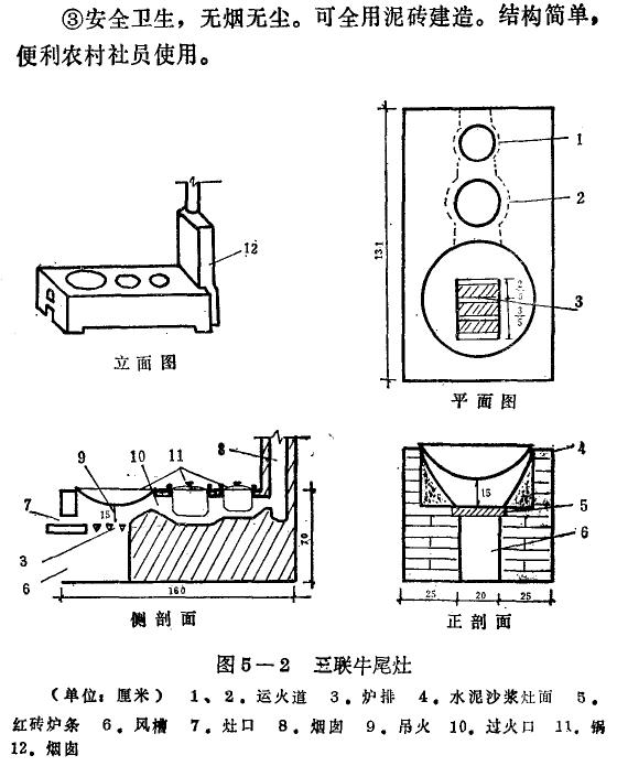 烧室容积过小而使柴草嫩烧不完全;高度过大,则火力分散,灶膛温度过低图片