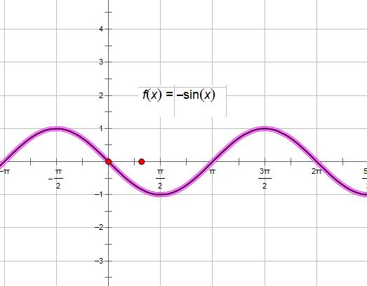 作出y=-sinx,x属于【0.2π】的函数简图图片