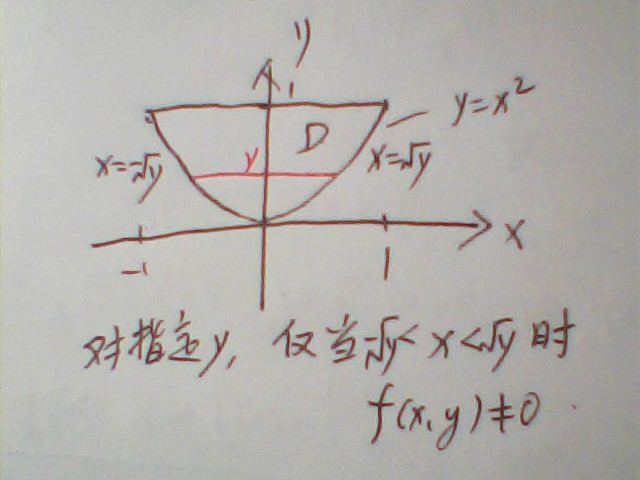 f(x,y)=cx^2y求c