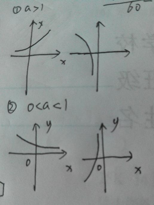 直�yaY�Y��&_y=a的x方 y=loga(-x)的图像