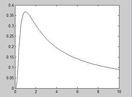 gamma函数_如何用matlab画带有gamma分布的函数?