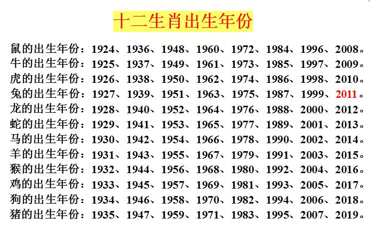 十二生肖的相关知识 按默认排序|按时间排序图片