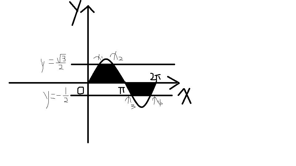 (必修四)根据y=sinx的简图写出-1/2≤y≤根号3/2时x的图片
