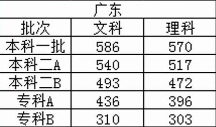 广东省历年高考分数线
