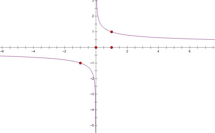y=x^?图像