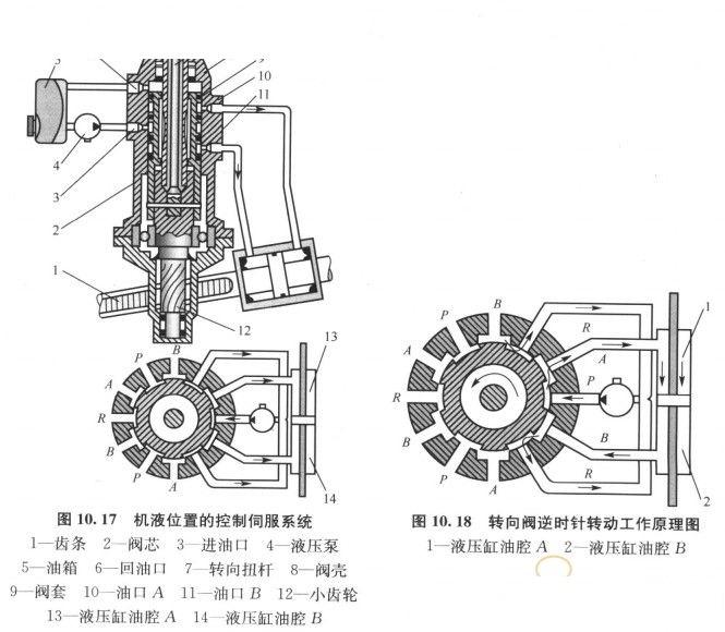 联动轴驱动计量马达的转子转动图片