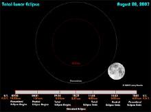 月亮已经多少年了