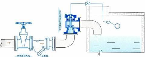 求:液位控制阀的cad图例图片