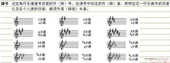 在五线谱中,一个调式其实就是对应于不同数目的升降图片