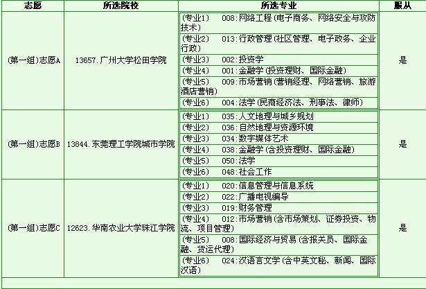 2b补录学校_2013广东省2b补录 2013-10-12 2013广东2b补录学校有哪些?