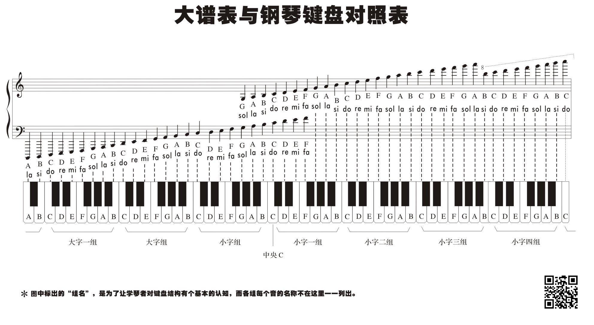 标准钢琴黑白键加起来一共多少个键图片