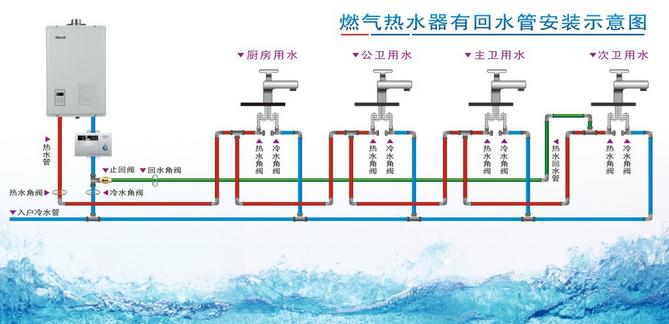 林内外置式燃气热水器循环水管怎布置(回水管道怎接有图片