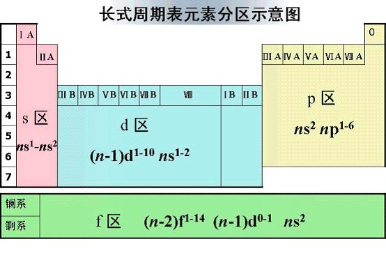 元素周期表s区p区图片