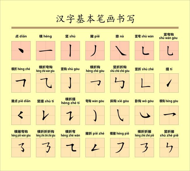 学的笔顺笔画顺序图-不在乎笔顺,学不好汉字