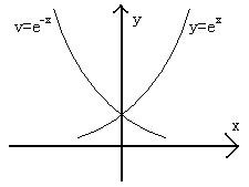 y=e^x图像(x<0)